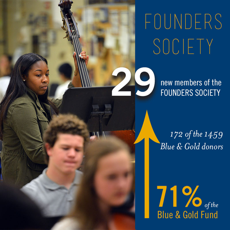 founders society